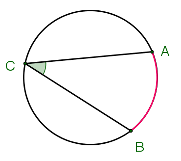 In the figure below, angle ACB is called an inscribed angle and arc AB ...